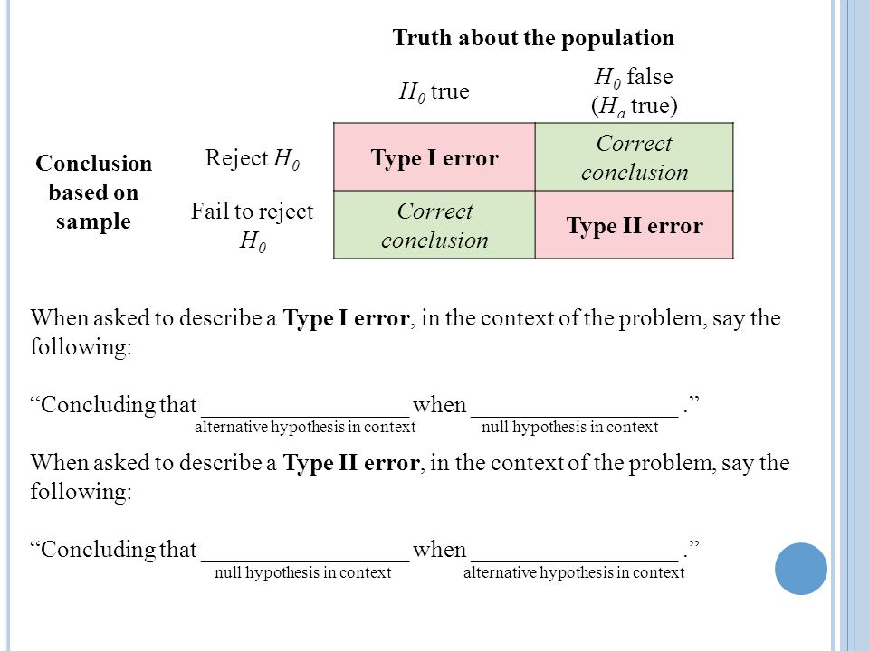 Truth about the population Conclusion based on sample