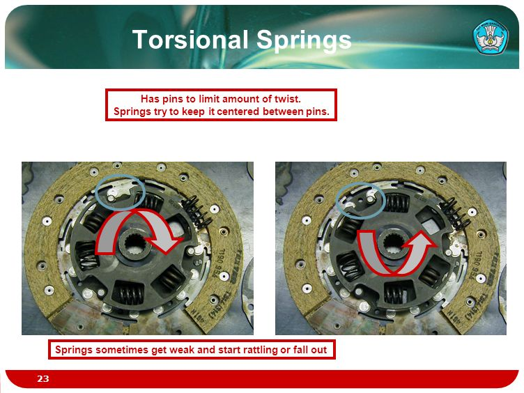 Torsional Springs Has pins to limit amount of twist.