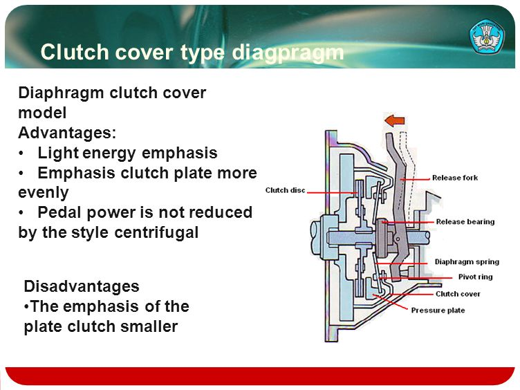 Clutch cover type diagpragm