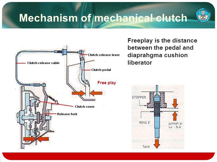 Mechanism of mechanical clutch