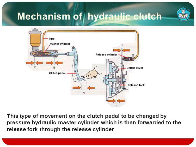 Mechanism of hydraulic clutch