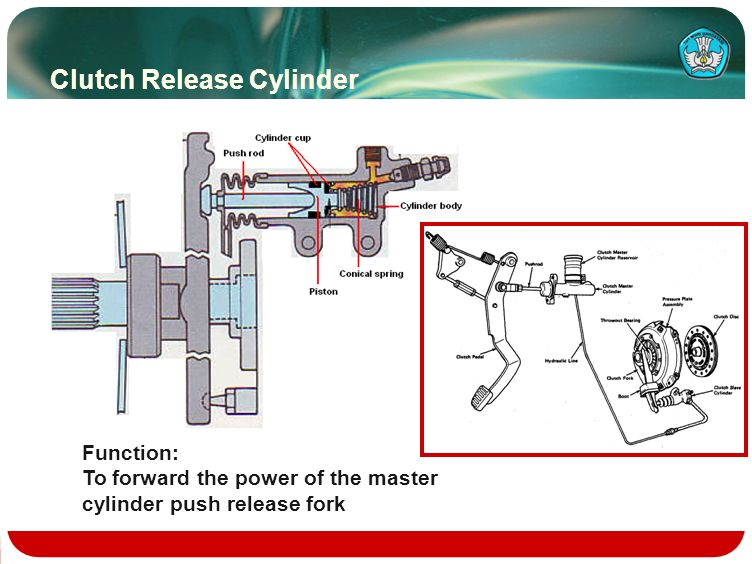 Clutch Release Cylinder