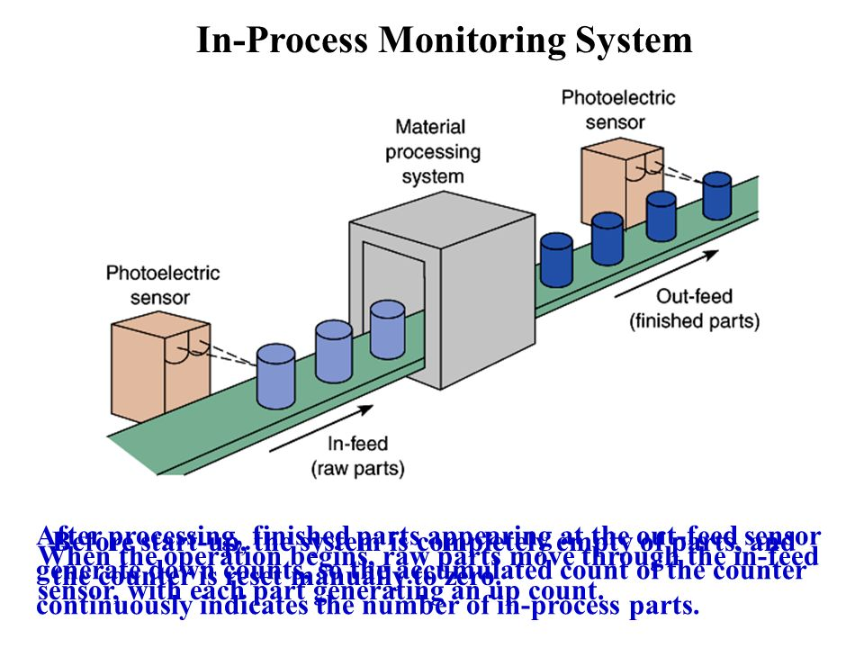 Process Monitoring System : Programmable logic controllers ppt video online download