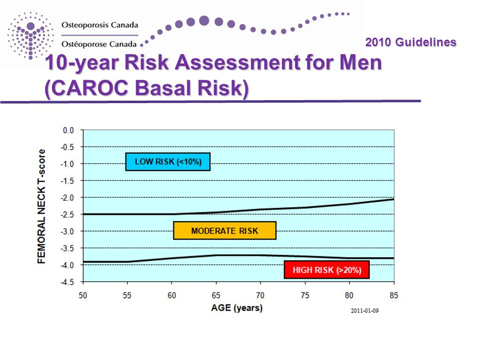 10-year Risk Assessment for Men (CAROC Basal Risk)