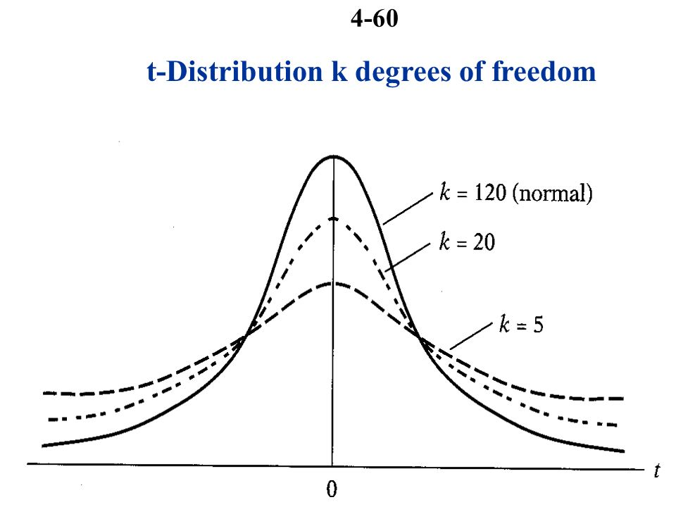 degrees of freedom statistics pdf