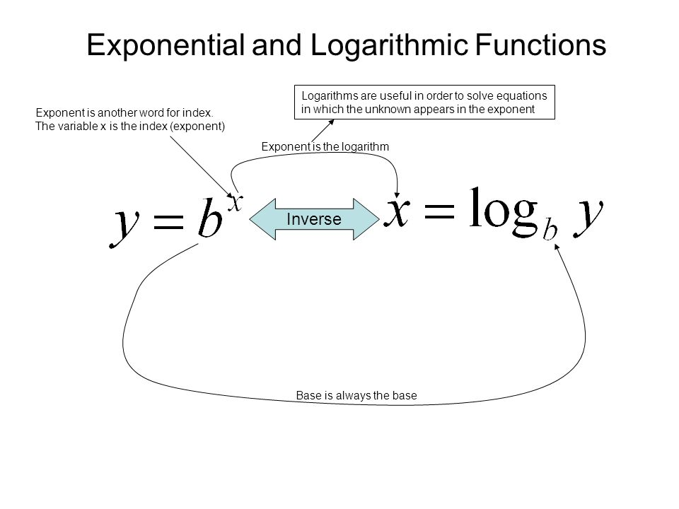 exponents and logarithms Properties of exponents and logarithms exponents let a and b be real numbers and m and n be integers then the following properties of exponents hold, provided that all of the expressions appearing in a particular equation are.