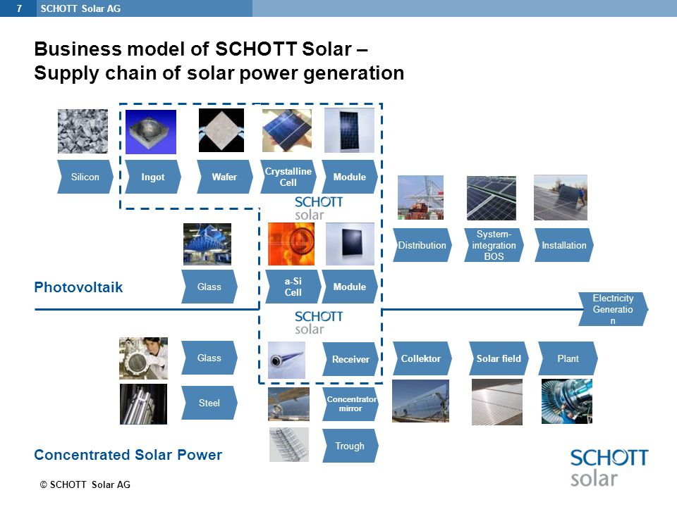 Welcome To The Schott Solar Compact Training Ppt Download