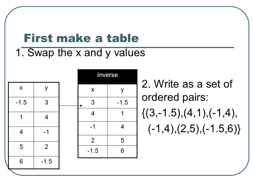5 2 relations objective to identify the domain range for X and y table of values