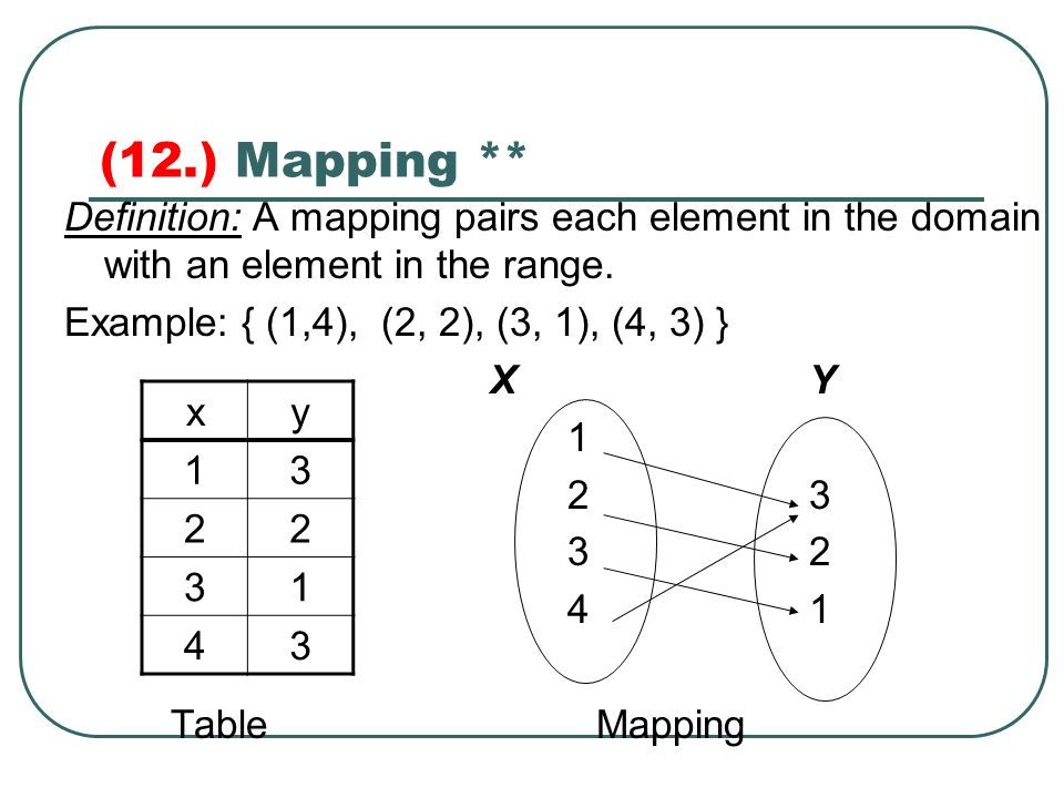 Captivating Mapping ** Definition: A Mapping Pairs Each Element In The
