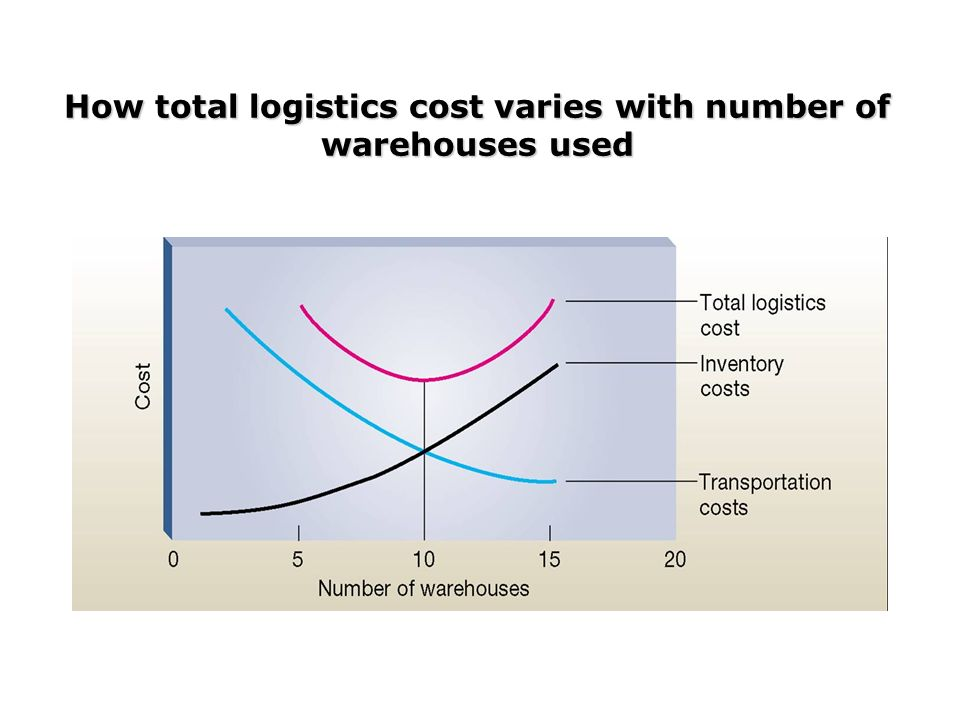 Logistic inventory and total logistics cost