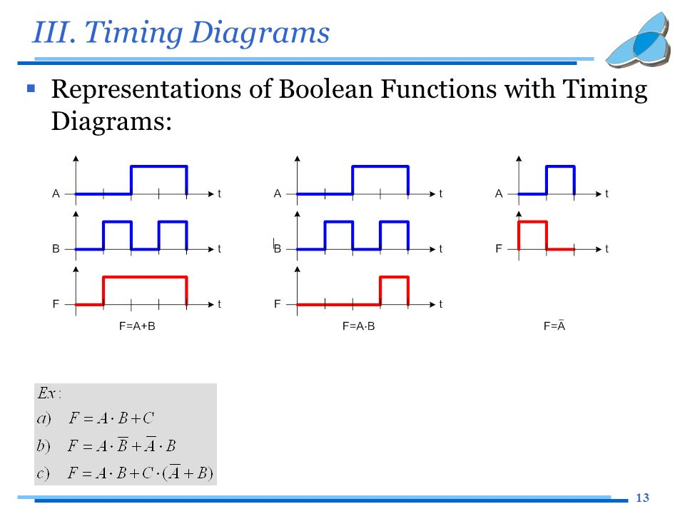 Boolean algebra timing diagram wiring library logical circuit design ppt video online download rh slideplayer com george boole boolean algebra calculator ccuart Image collections