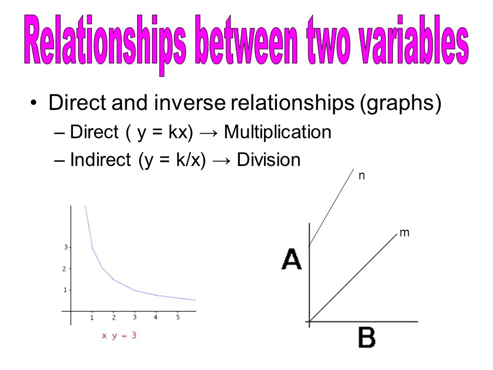 inverse relationship between 2 variables