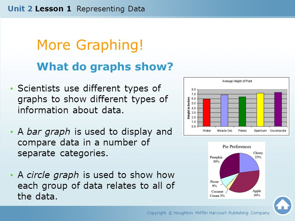 More Graphing! What do graphs show