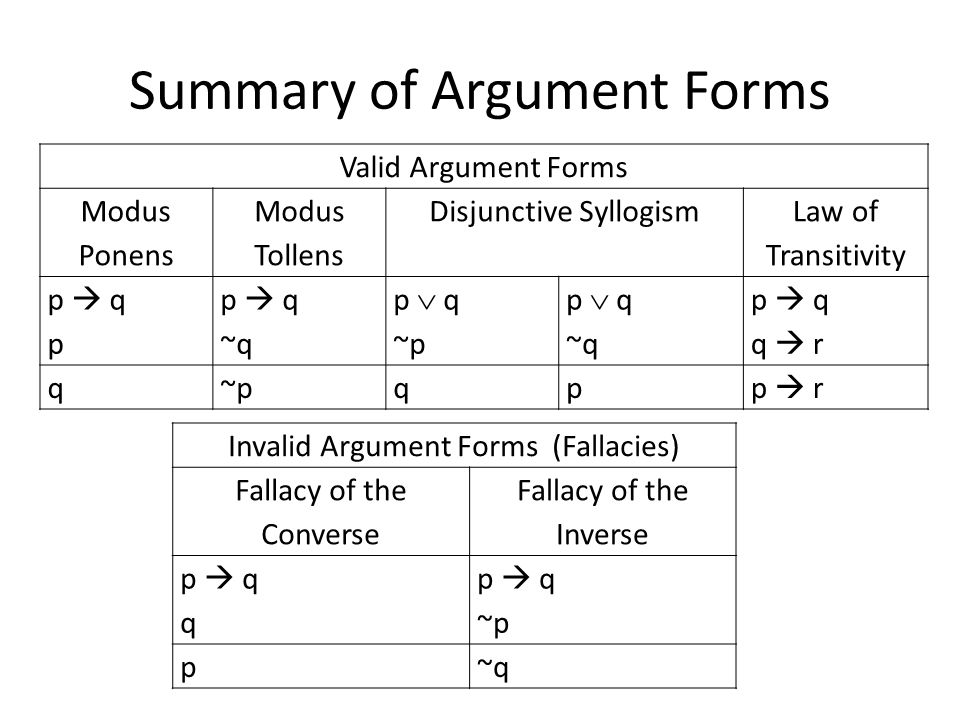 Summary of Argument Forms