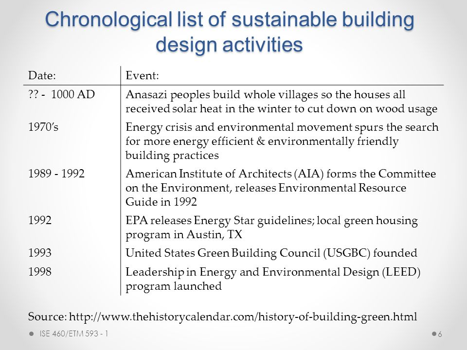 Ise 460 etm 593 facilities planning design ppt download for Green building features checklist