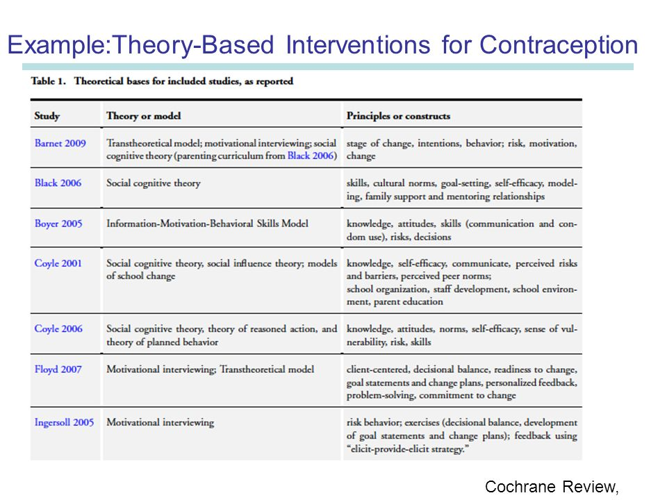 intervention developed from theory of planned behaviour Using the theory of planned behaviour to develop targets for interventions to enhance patient communication during interventions could be developed to.