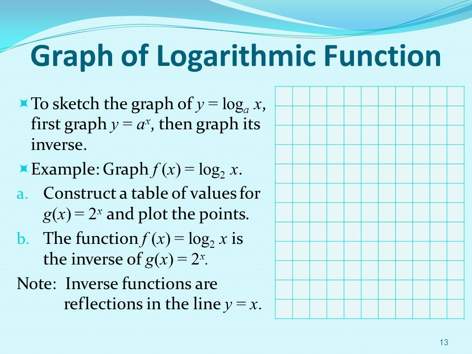 Chapter 3 Exponential and Logarithmic Functions ppt download – Graphing Logarithmic Functions Worksheet
