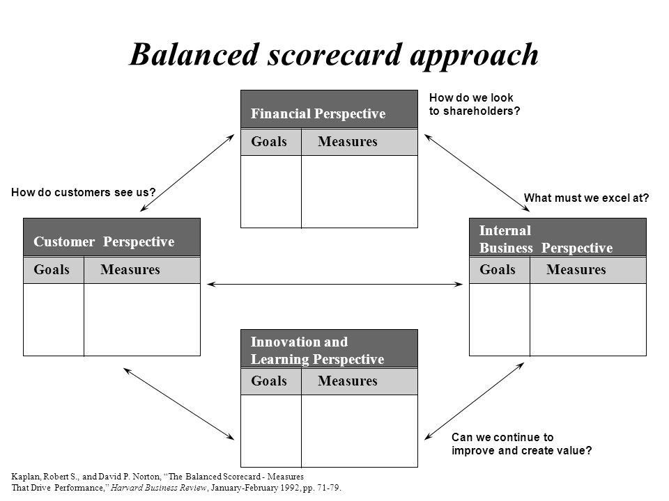 comparison between balanced scorecard and traditional financial measures It highlights the links between the hr scorecard and the balanced scorecard which supplemented traditional financial measures with criteria that measured.