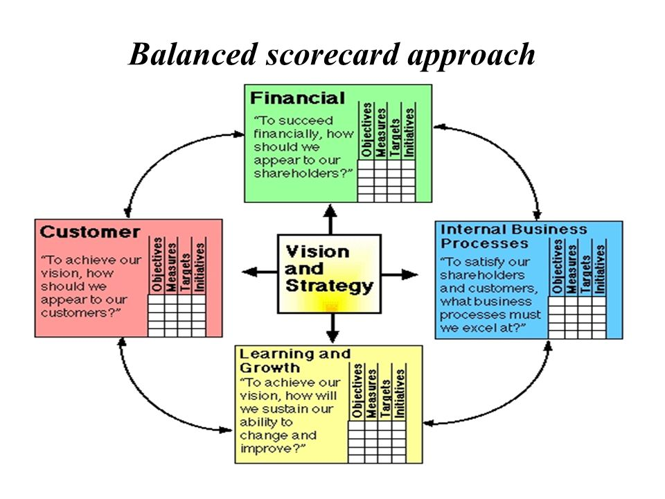 Balanced Score Card. - ppt video online download