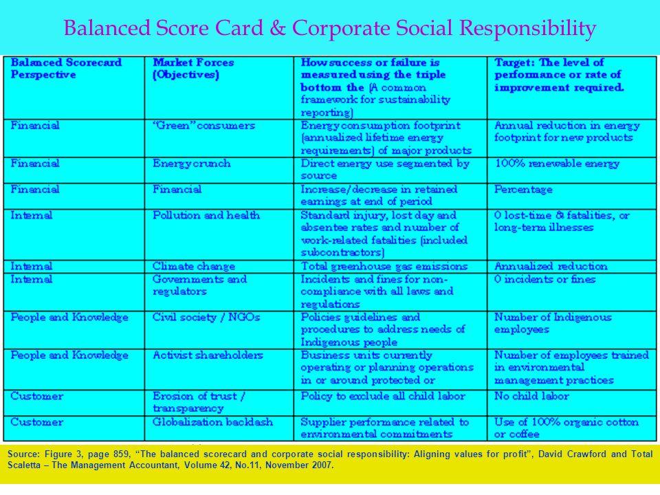 """corporate social responsibility accounting Accounting, corporate social responsibility and politics ktm, hk hannele  mäkelän laskentatoimen alaan kuuluva väitöskirja """"interpretations of cor."""