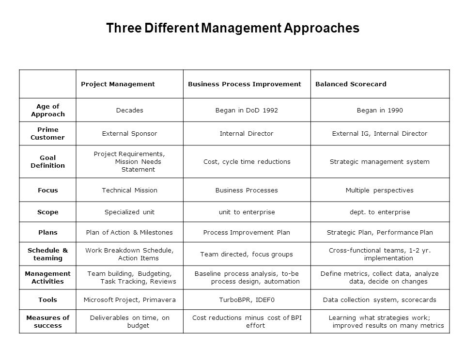 Perspectives in Balanced Scorecard (4 Perspectives )