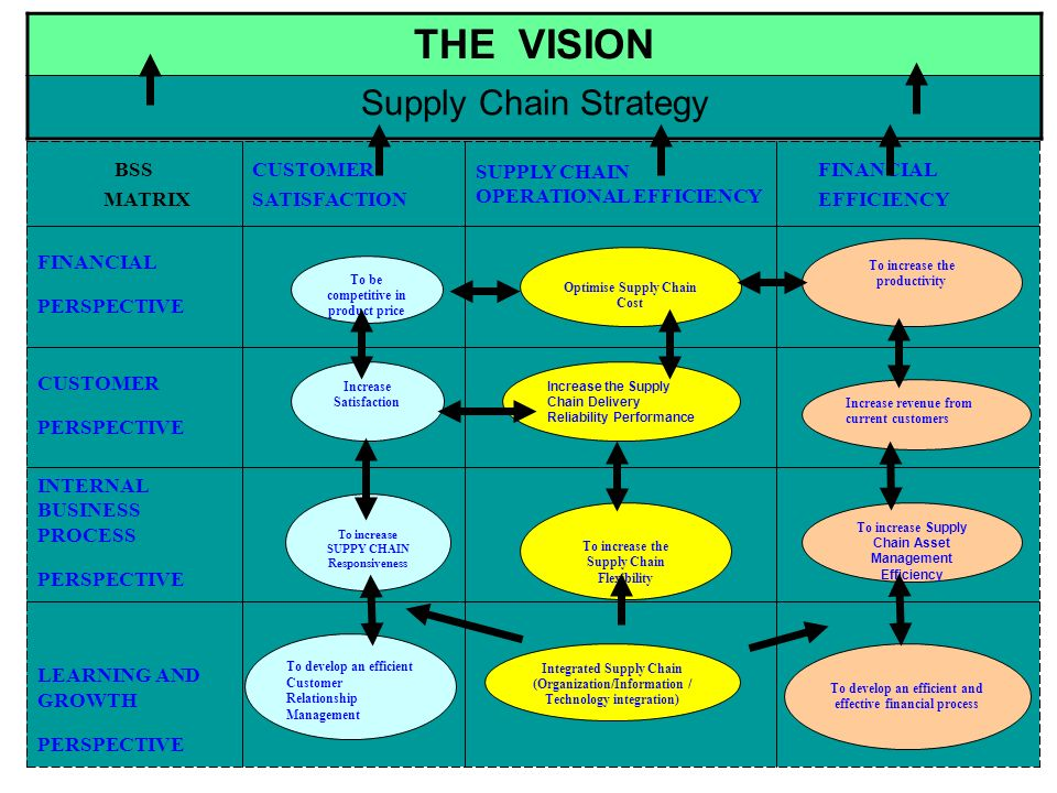 Internal Business Process Perspective
