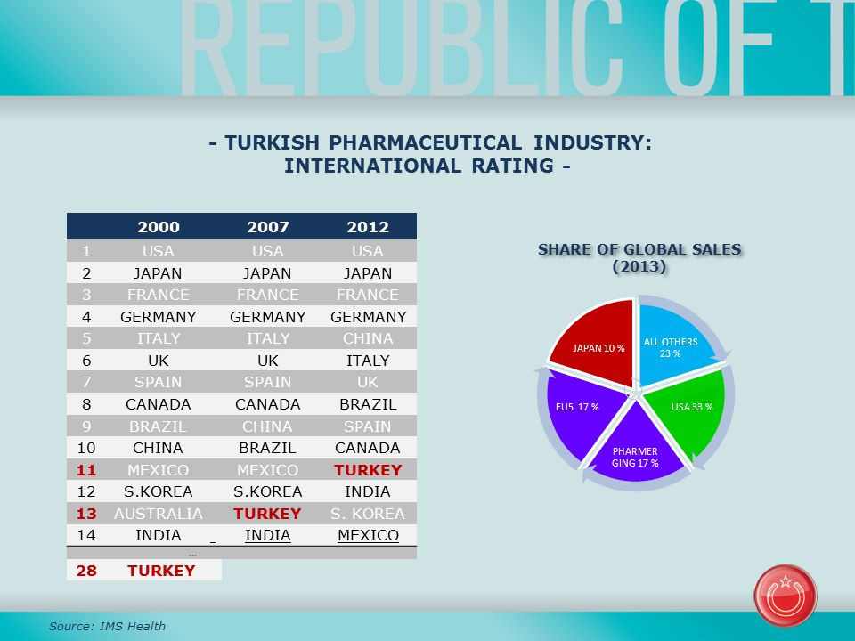 patent protection for pharmaceuticals in turkey Pharmaceutical patent analyst | read 242 articles with impact on  this triggers  a debate in turkish law, where no regulations address protection of second (or.