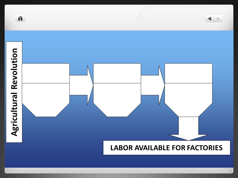 Agricultural Revolution LABOR AVAILABLE FOR FACTORIES