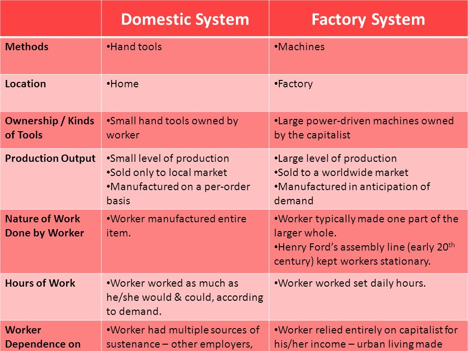 Domestic System Factory System