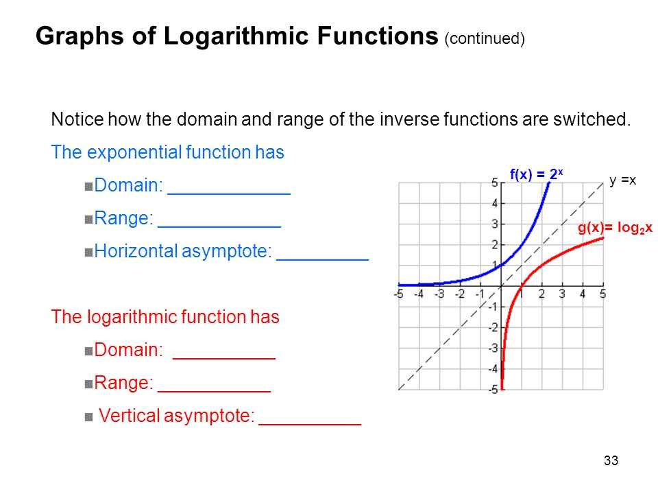 Range Of A Function Algebraically ~ Exponential and logarithmic functions ppt video online