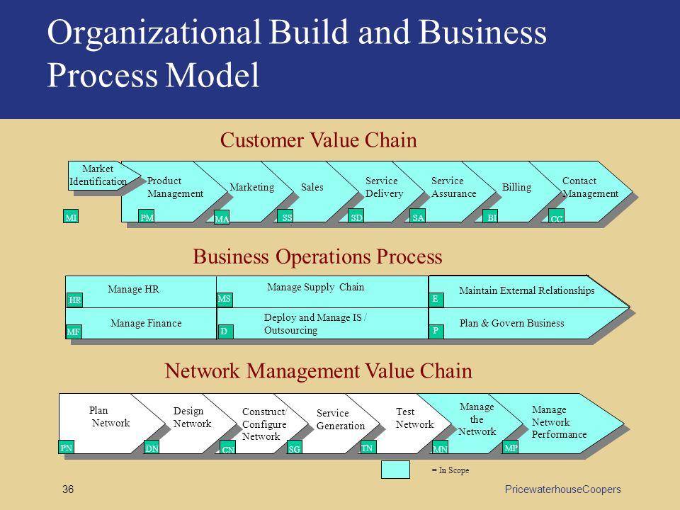 value chain model The value chain framework of michael porter is a model that helps to analyze specific activities through which firms can create value and competitive advantage.