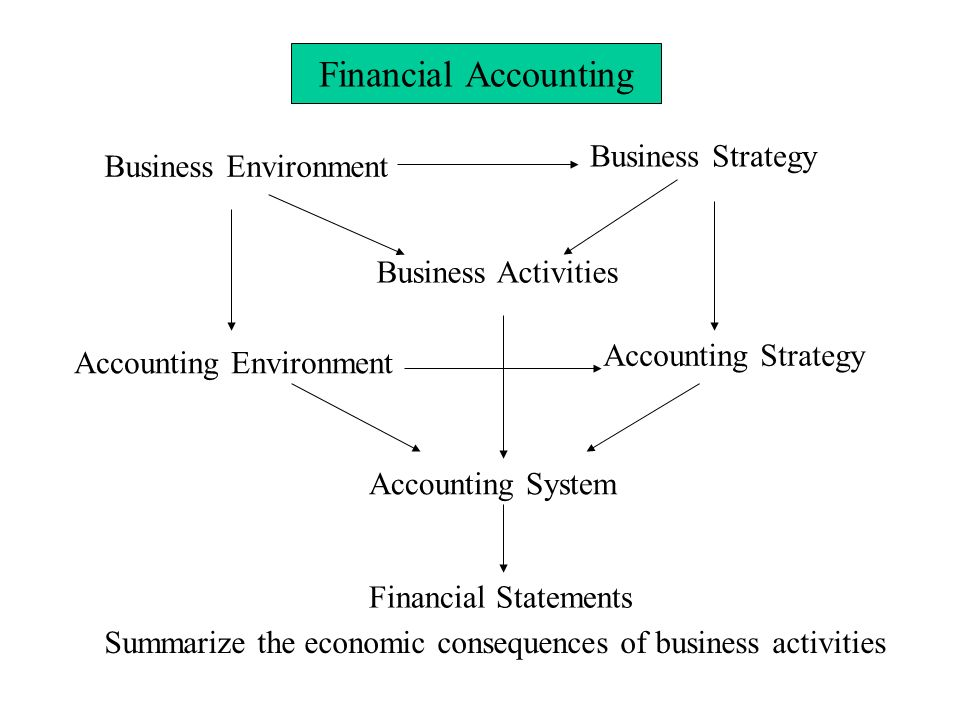 summary accounting in a business context Summary of key points current assets, working capital, current ratio, and quick ratio, and how these measures are used to assess the solvency position of a company current assets are  - selection from financial accounting: in an economic context [book].