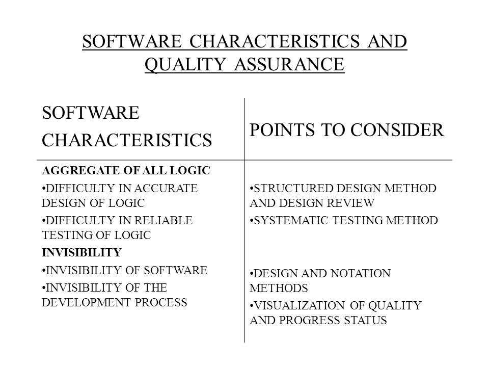 software quality characteristics Here's a list of software quality assurance engineer skills to use for resumes, cover letters and job interviews, plus more lists of skills for employment.