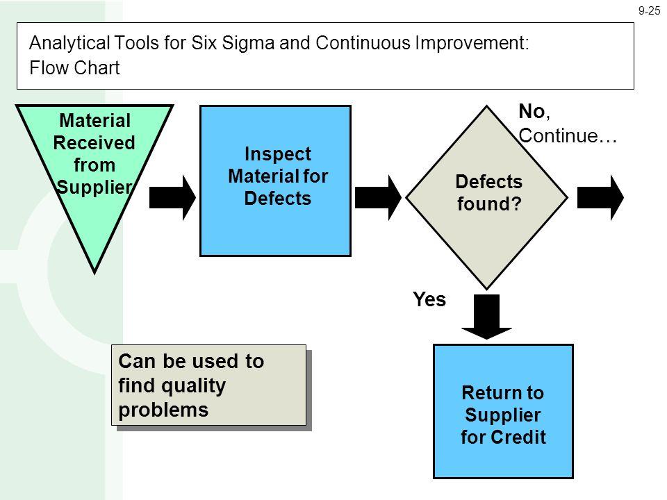 six sigma flow chart template - continuous improvement flowchart flowchart in word