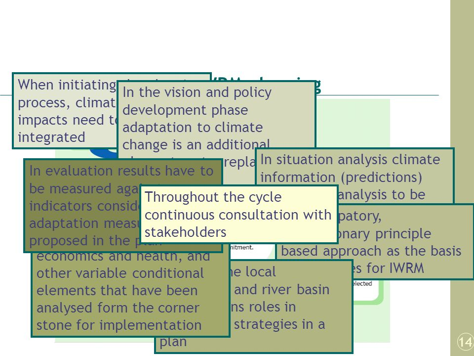 Climate change in IWRM planning