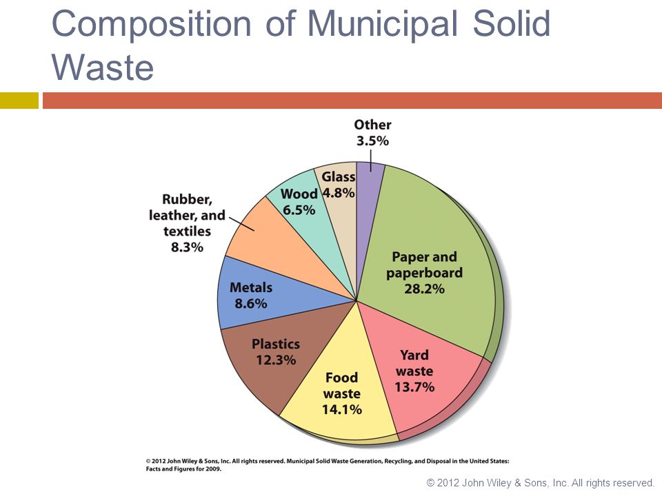 Solid and hazardous waste ppt video online download