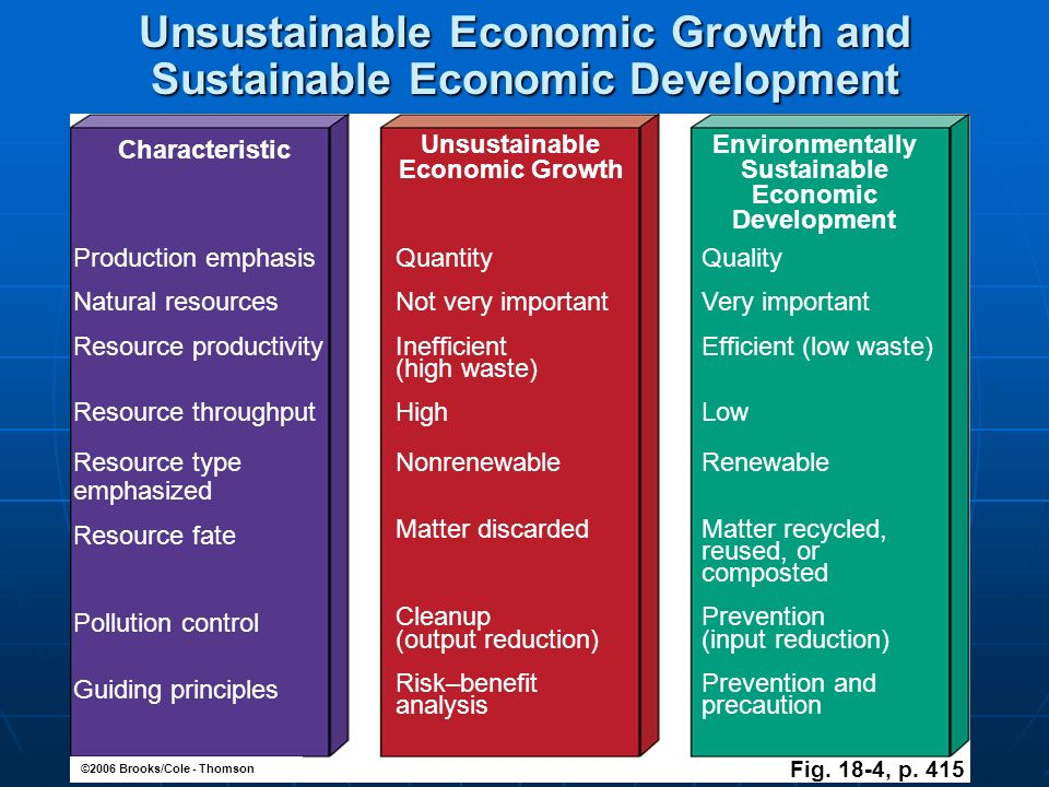 unsustainable to sustainable development pdf