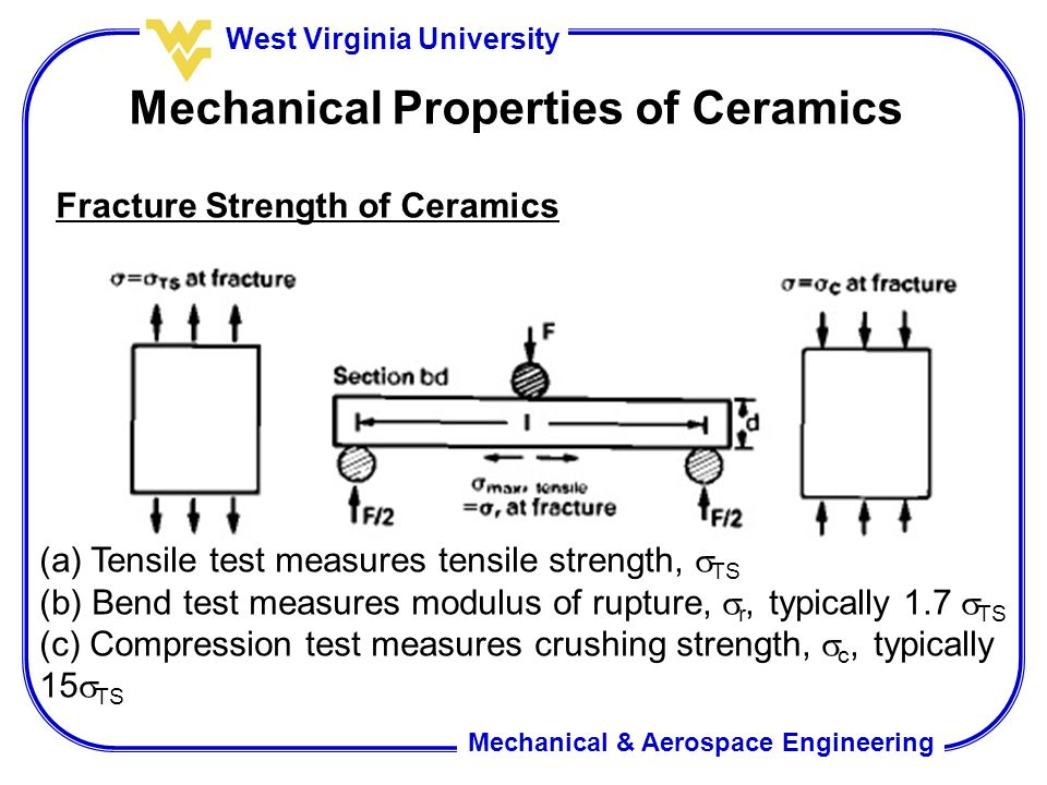 compressive flexural and tensile strength of Many factors have been shown to influence the flexural tensile strength of  the  flexural tensile strength and compressive strength proportionality equations.