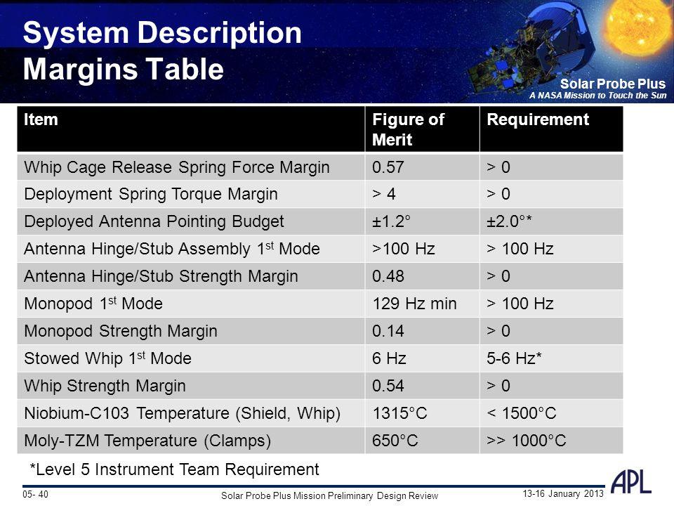 The fields instrument suite stuart d ppt download for Table th margin