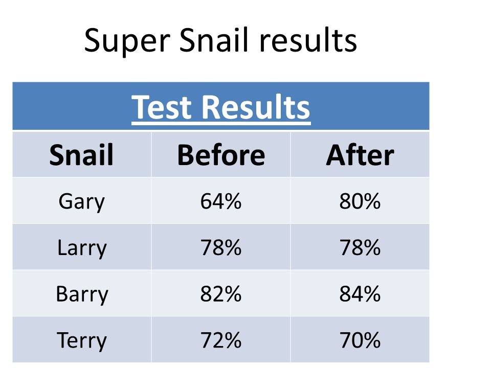 Super Snail results Test Results Snail Before After Gary 64% 80% Larry