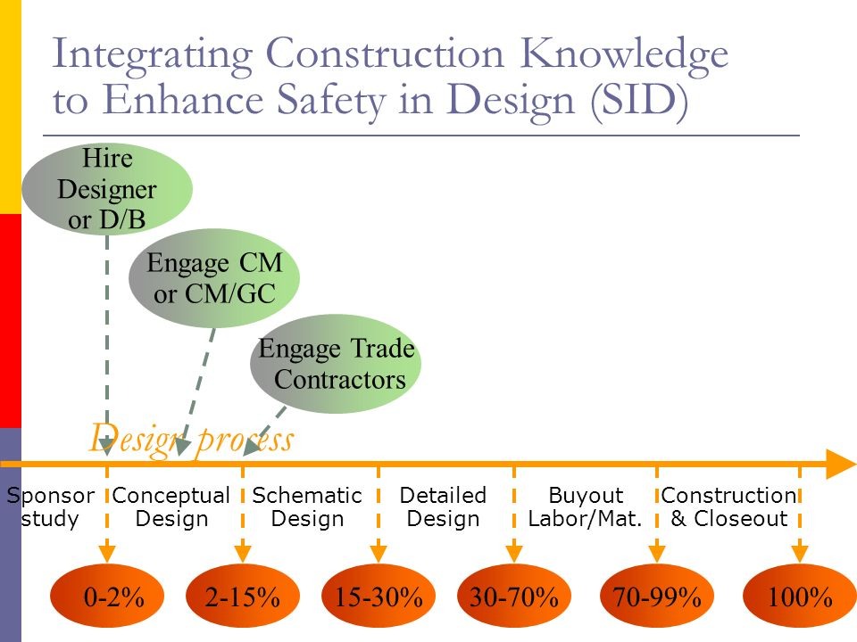 Construction Manager / General Contractor Project Delivery ...