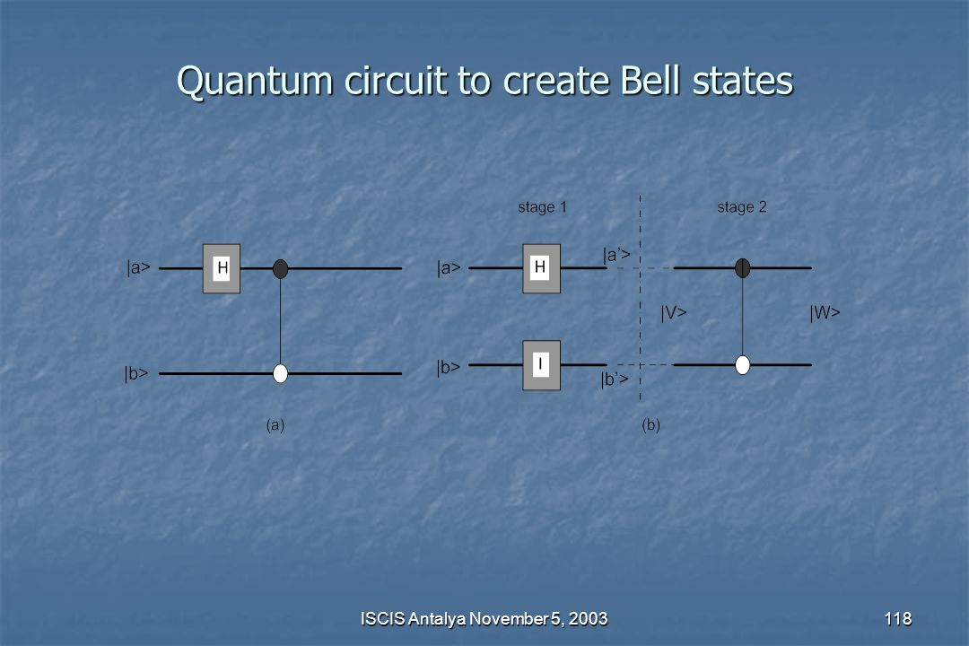 Quantum circuit to create Bell states