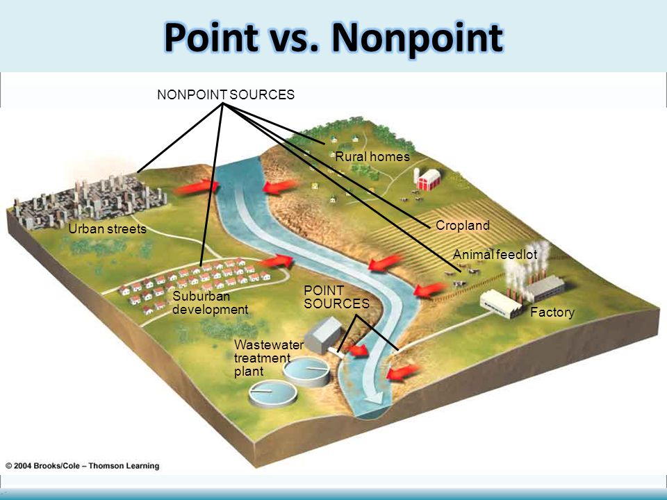 water pollution thirsty ppt download