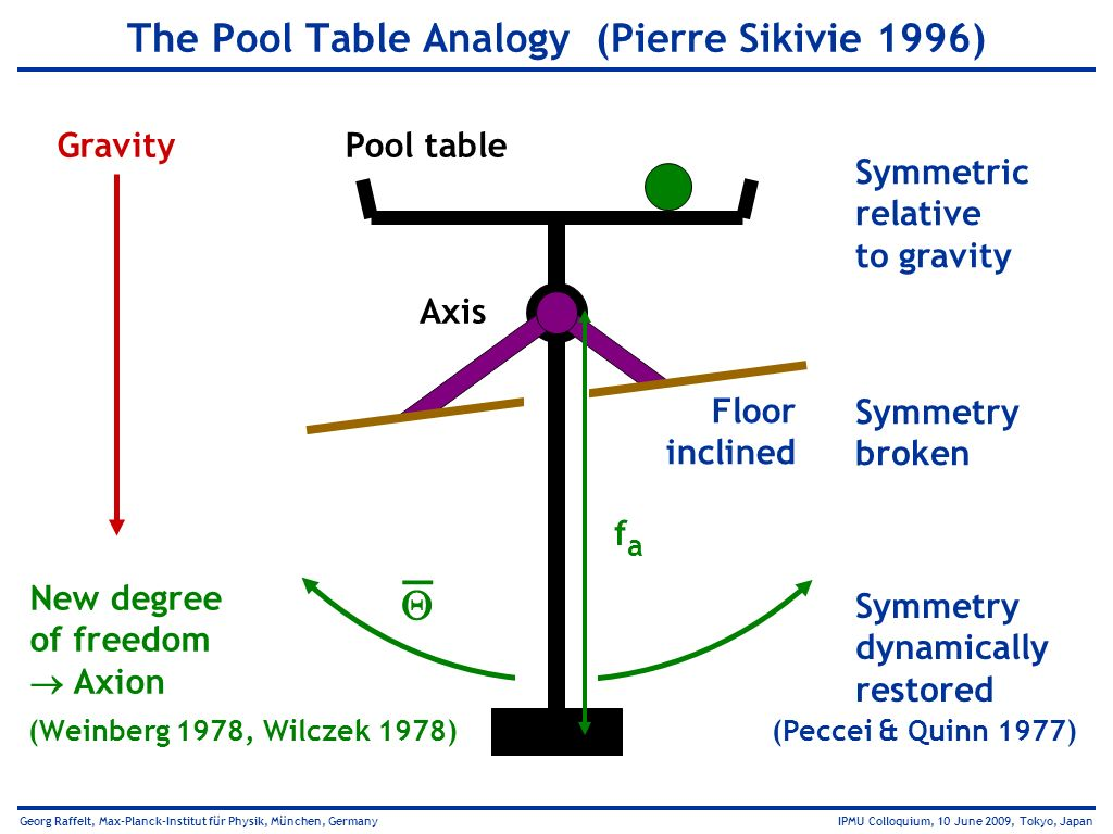 The Pool Table Analogy (Pierre Sikivie 1996)