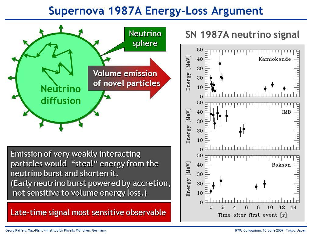 Supernova 1987A Energy-Loss Argument