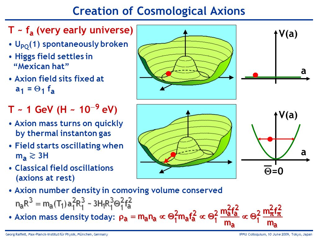 Creation of Cosmological Axions