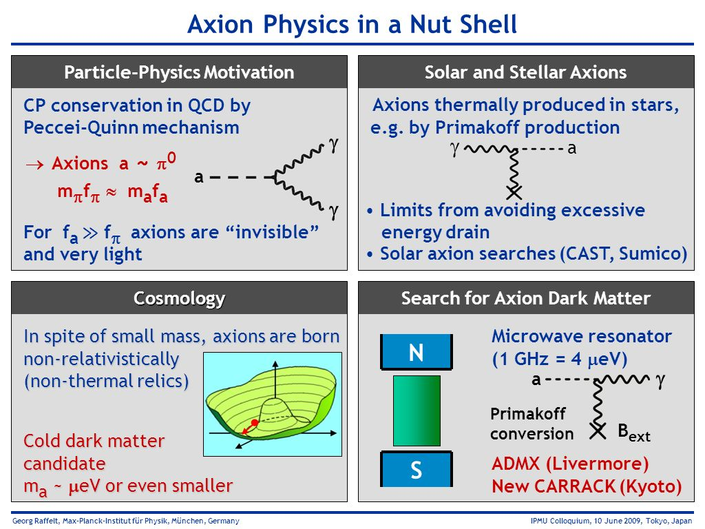 Axion Physics in a Nut Shell