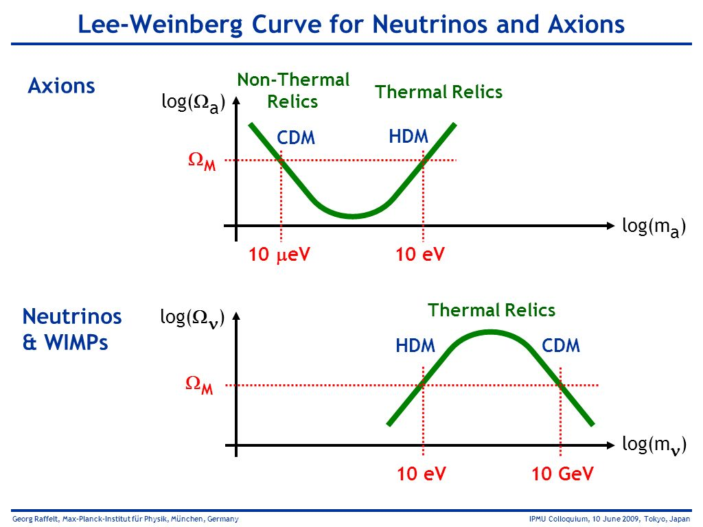 Lee-Weinberg Curve for Neutrinos and Axions