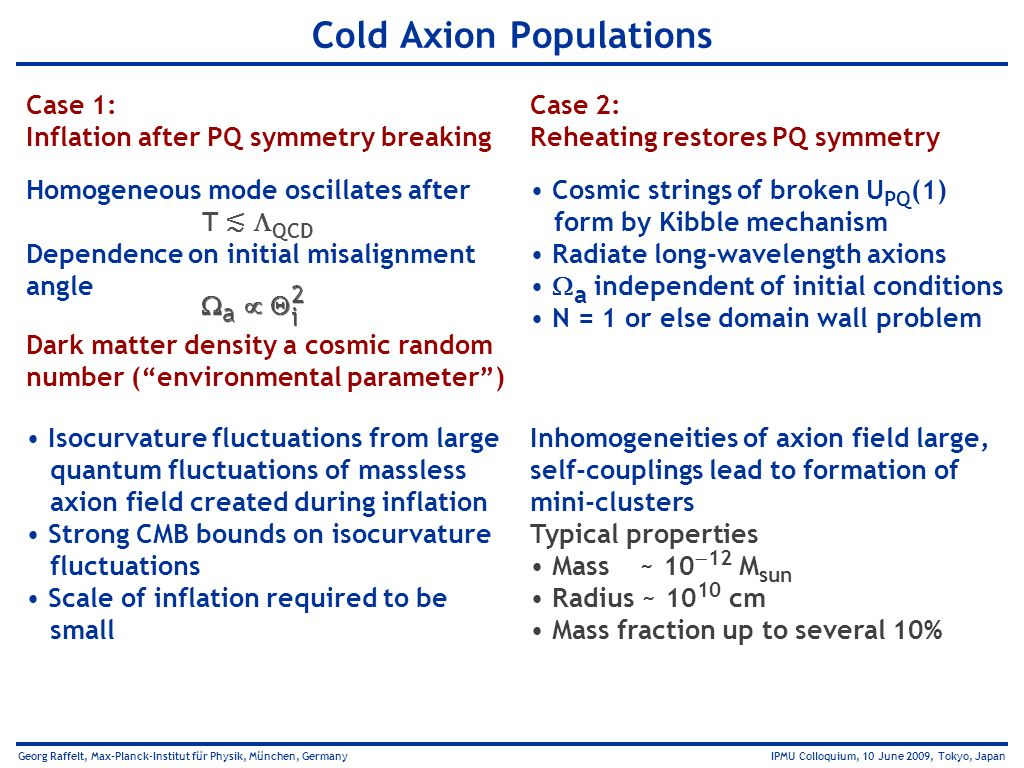 Cold Axion Populations