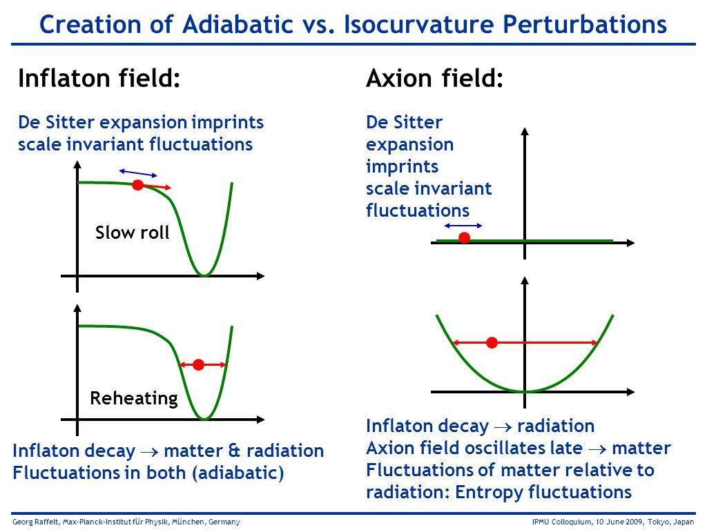 Creation of Adiabatic vs. Isocurvature Perturbations